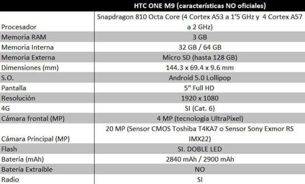 CARACTERISTICAS NO OFICIALES HTC M9_bueno
