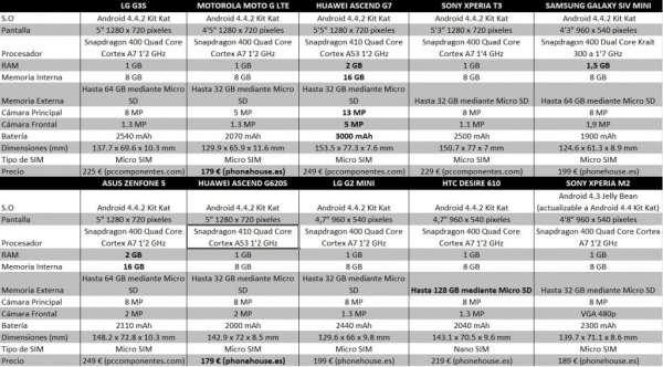 comparativa smartphones 250 euros 4g