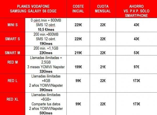 TABLA S6  EDGE 32 GB VODAFONE