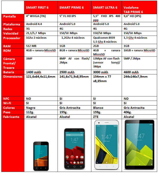 Tabla Vodafone Smart