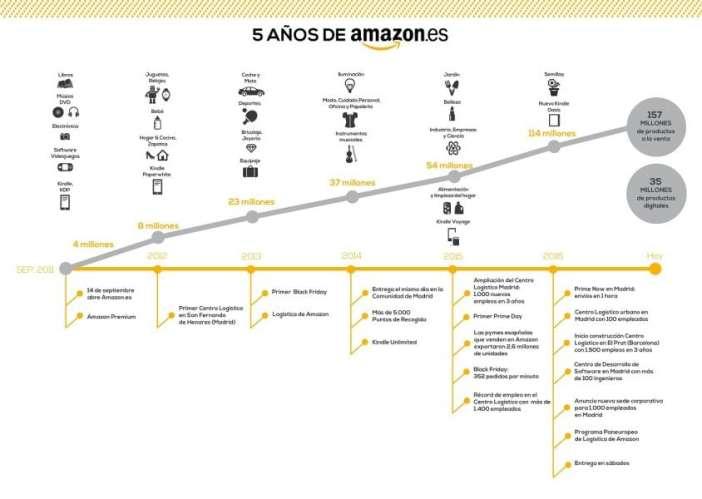 timeline-5-anos-amazon_es