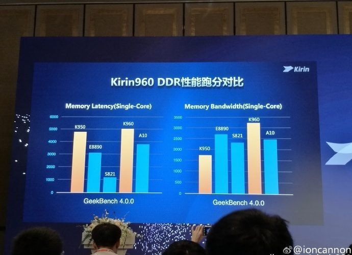 huawei-unveils-the-kirin-960-chipset-2