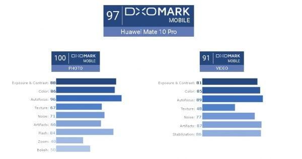 Mate 10 DxOMark