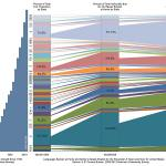 Andy Rader - Graphic Visualization - MassEd Spanish Speaking Households