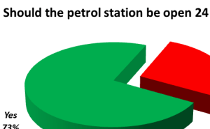Three quarters vote in favour of 24 opening for new Ludlow petrol station and store