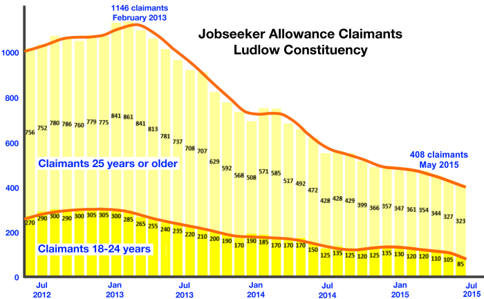 unemployment_ludlow_constituency_from_Jun-12_present