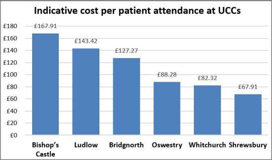 Indicative_UCC_costs