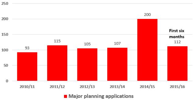 shropshire_major_applications_2010_2015