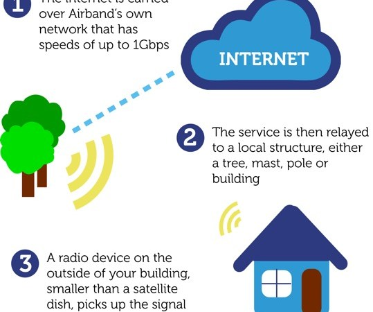 At last hope for truly superfast rural broadband as council announces Airband contract