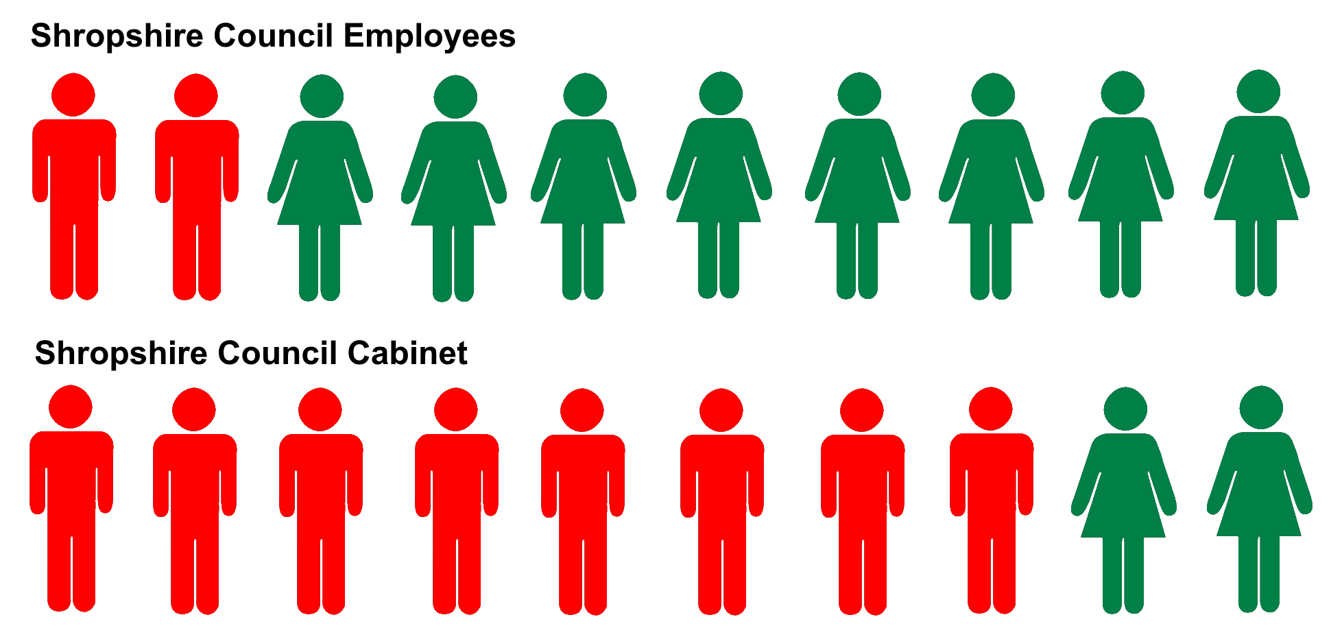 Shropshire Council has one of the highest gender pay gaps of all councils – it must stop making excuses and tackle the problem