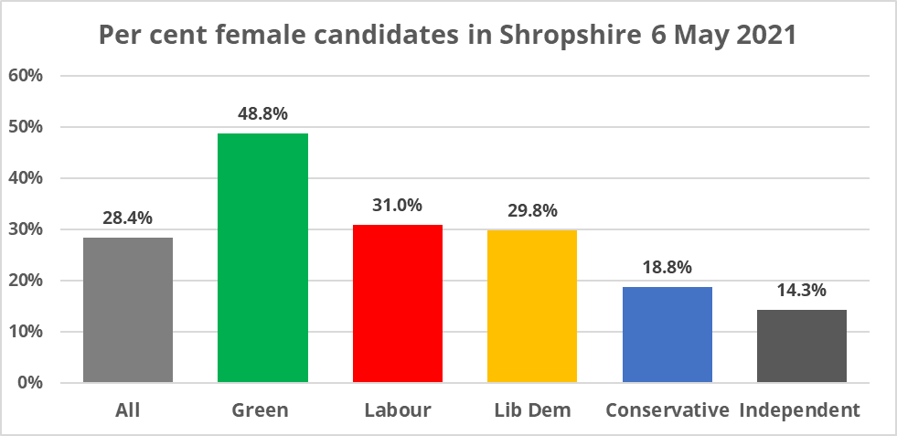 It was a bloke's world in the Super Thursday elections here in Shropshire – why do so few women stand for public office?