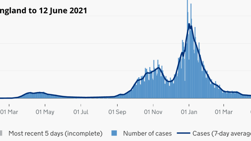 Covid Watch 146: Cases still low but rising as Delta variant spreads