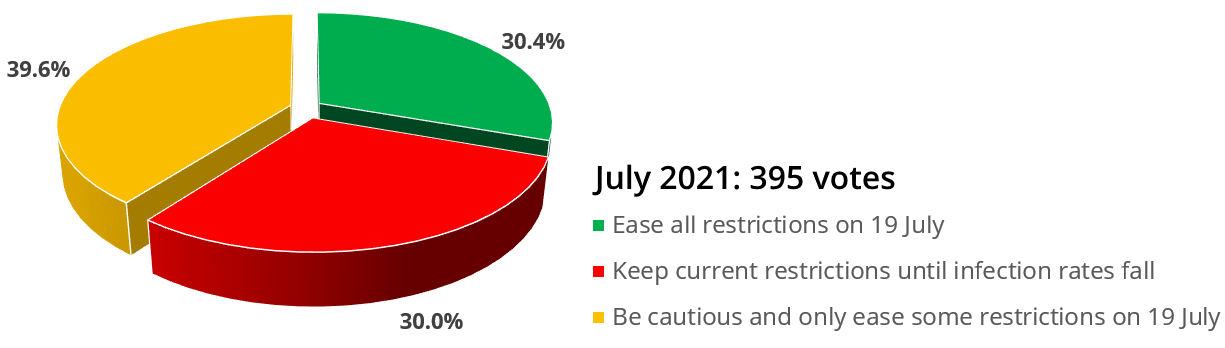 Covid Watch 152: Fewer than one third of local people want all covid restrictions to end on 19 July