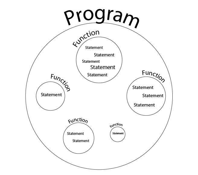 C++ Language Basics