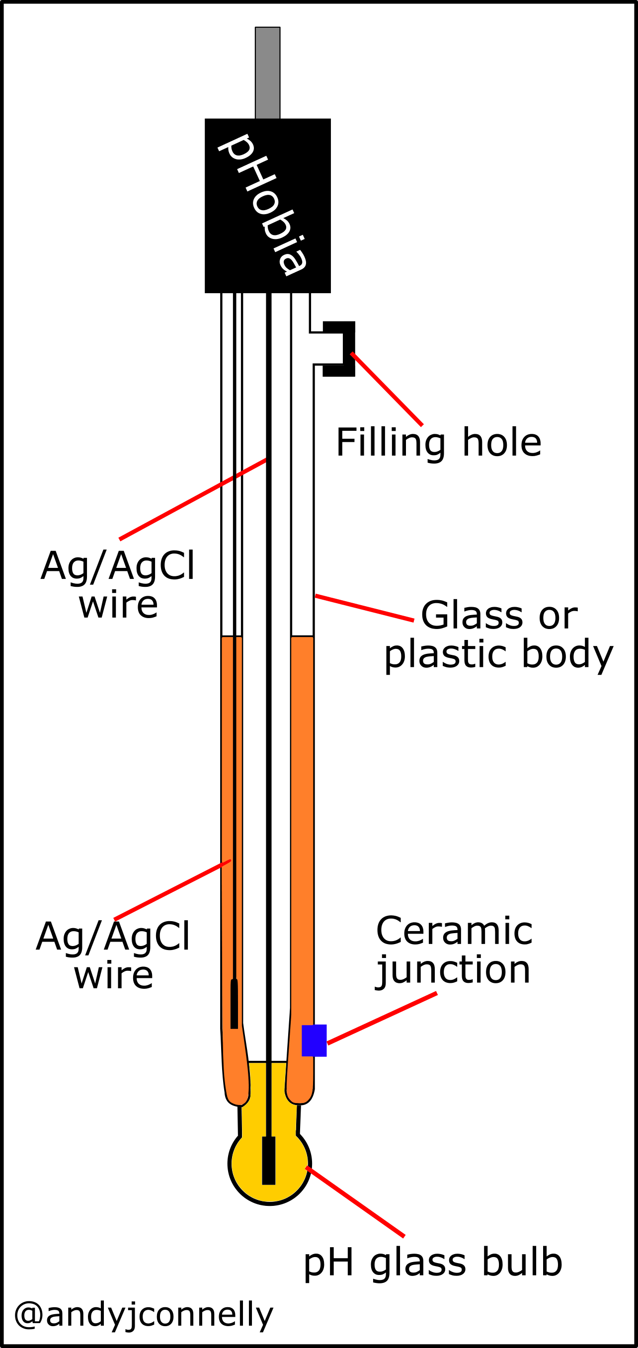hight resolution of diagram of a combination electrode