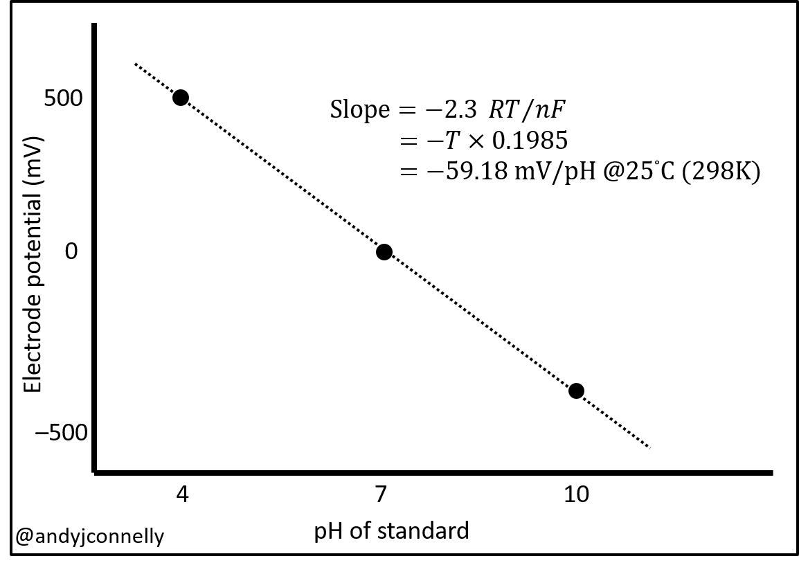 hight resolution of calibration curve for ph measurement