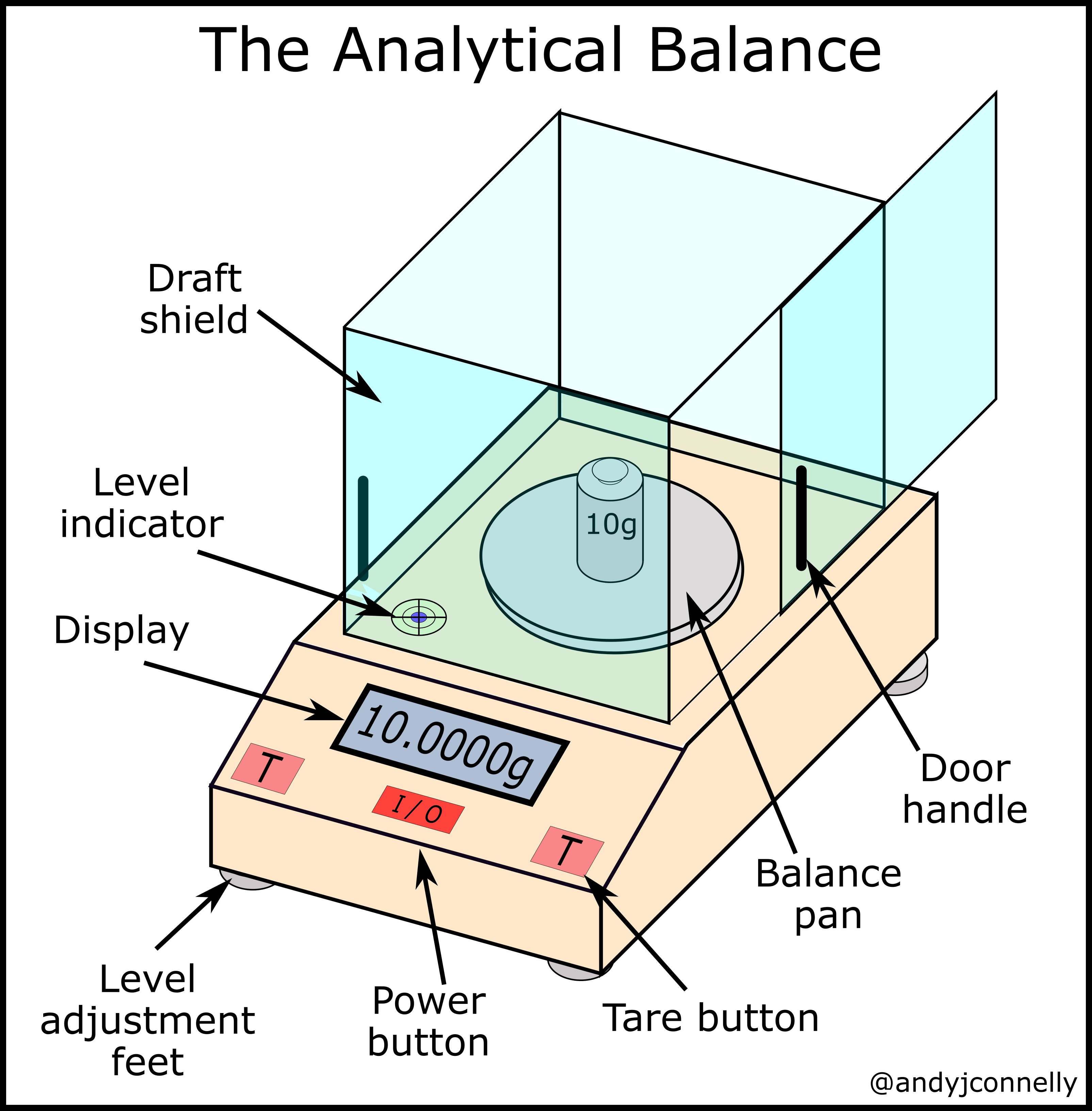 The Laboratory Balance A Practical Guide Andy Connelly