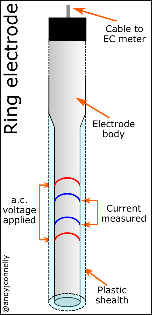 small resolution of conductivity of a solution andy connelly conductivity probe flow diagram
