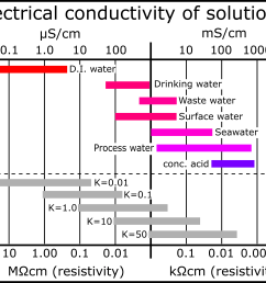 electrical conductivity of some common solutions [ 3405 x 2750 Pixel ]