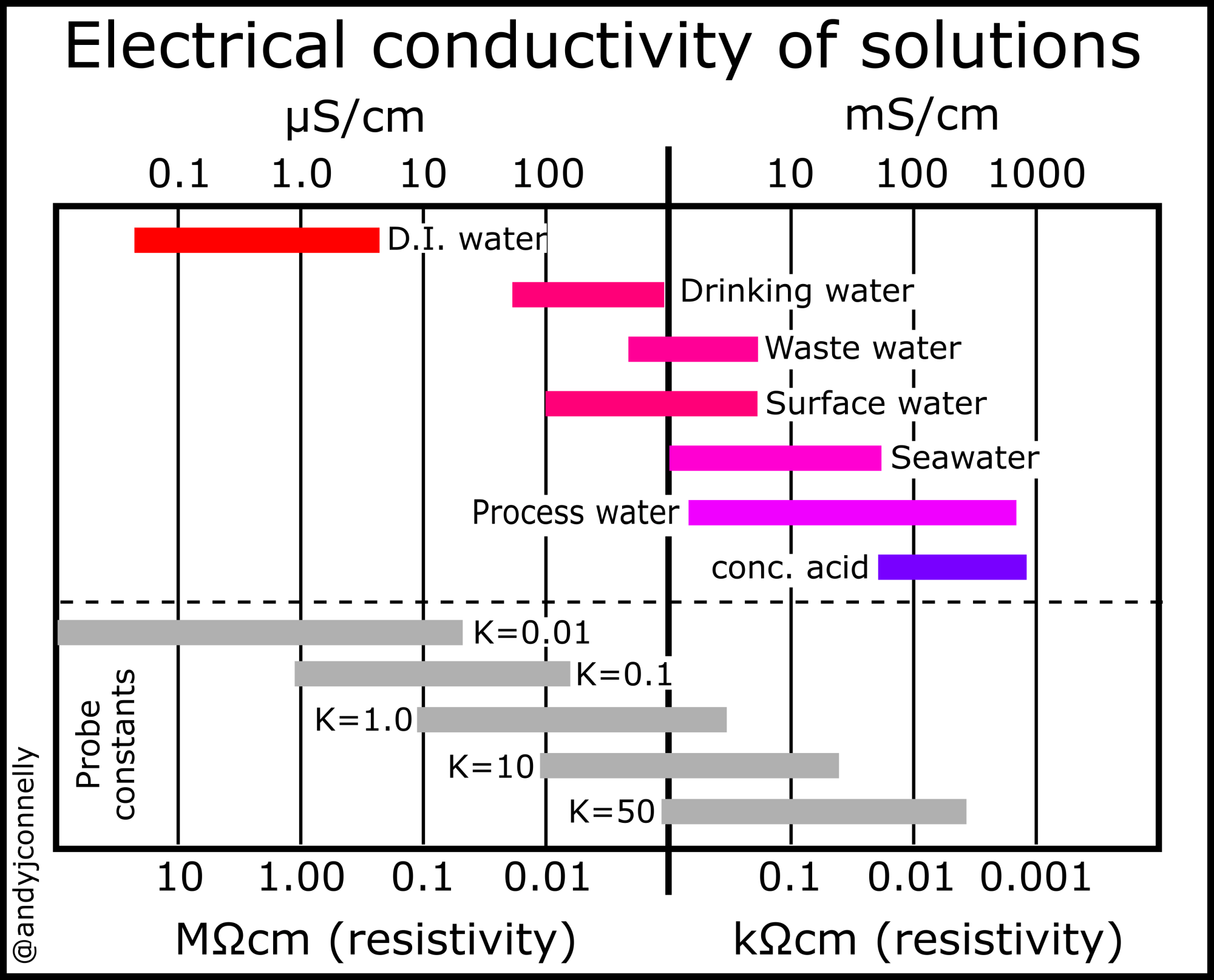 hight resolution of electrical conductivity of some common solutions