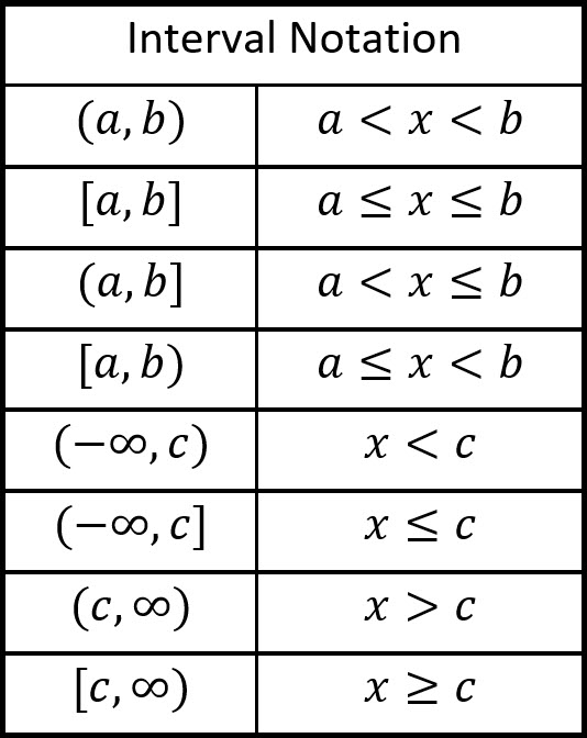 Interval Notation Practice : interval, notation, practice, Interval, Notation, Andymath.com