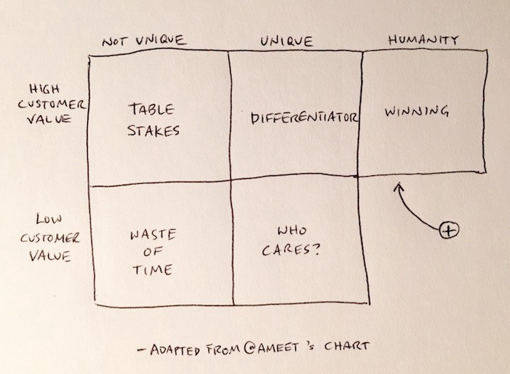 unique vs value chart plus humanity element by Andy Rosic