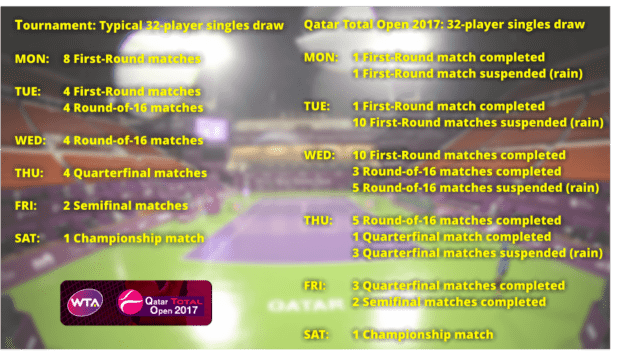 Here's how WTA Tournament Supervisor Tony Cho did it...