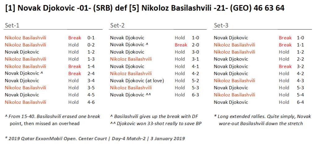 Announcer Andy Taylor. Qatar ExxonMobil Open 2019. Day 4. Quarterfinals. Match 2. Novak Djokovic def Nikoloz Basilashvili