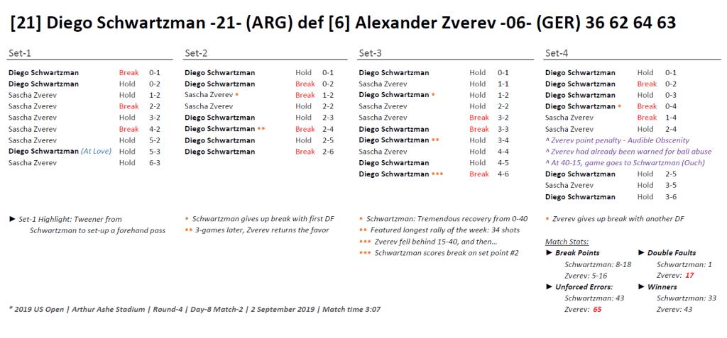 Andy Taylor Announcer. 2019 US Open. Diego Schwartzman Round 4 Match Recap