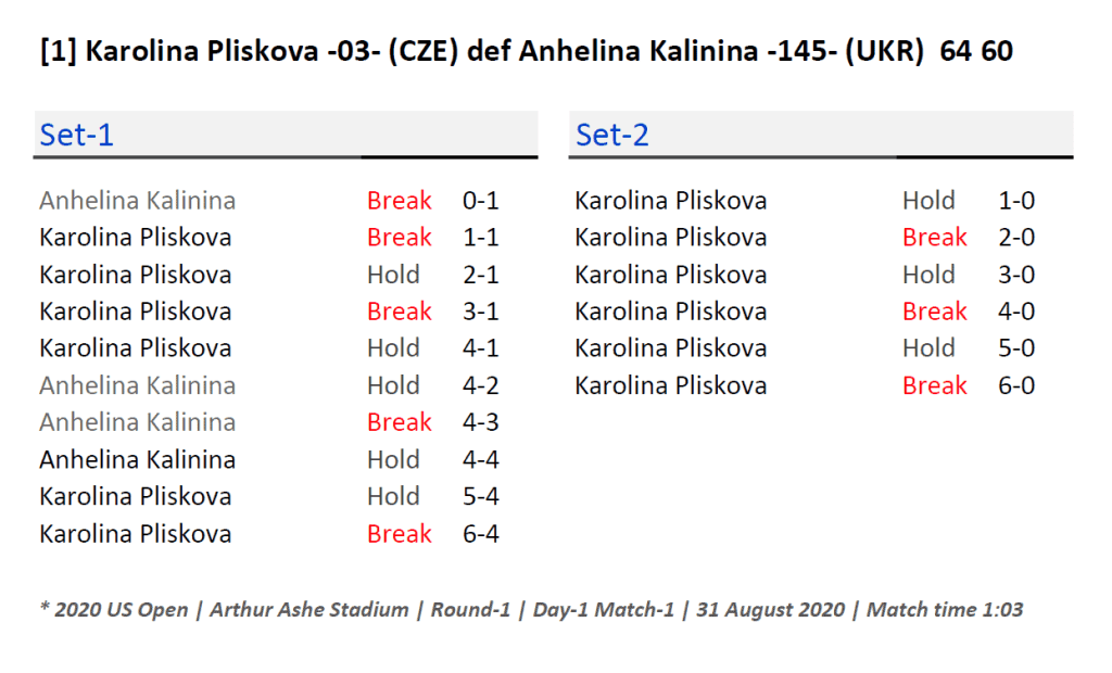 Announcer Andy Taylor. 2020 US Open. Round 1 Karolina Pliskova Match Recap