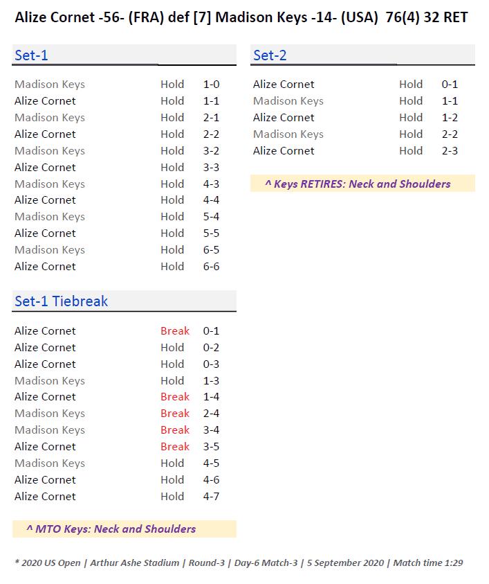 Announcer Andy Taylor. 2020 US Open. Round 3 Alize Cornet Match Recap