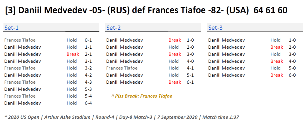 Announcer Andy Taylor. 2020 US Open. Round 4 Daniil Medvedev Match Recap
