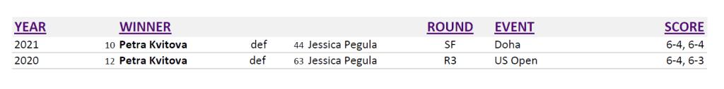 Announcer Andy Taylor. Qatar Total Open 2021. Petra Kvitova and Jessica Pegula Head to Head