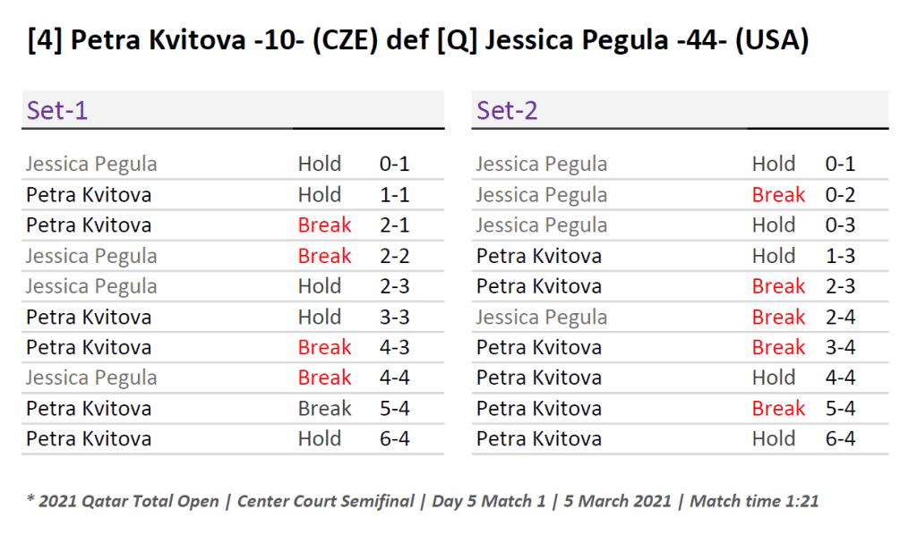 Announcer Andy Taylor. Qatar Total Open 2021. Semifinal Petra Kvitova defeats Jessica Pegula Match Recap
