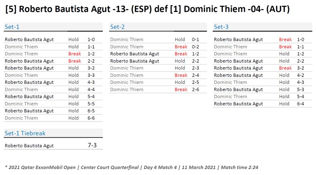 Announcer Andy Taylor. Qatar ExxonMobil Open 2021. Quarterfinal Roberto Bautista Agut defeats Dominic Thiem Match Recap