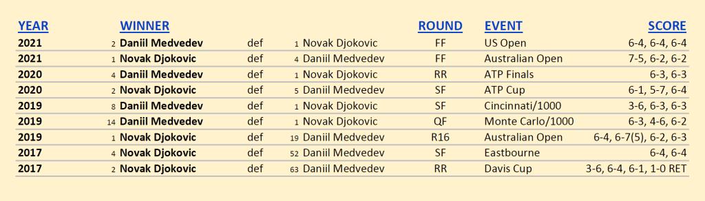 Announcer Andy Taylor. 2021 US Open Mens Singles Champion. Daniil Medvedev defeats Novak Djokovic. Head to Head