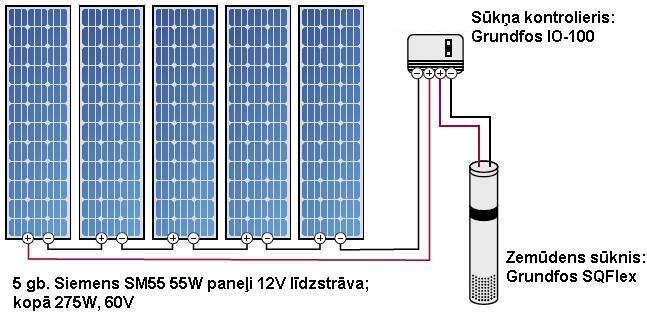 Saules bateriju/paneļu/kolektoru sistēmas. Piemēri (3/6)