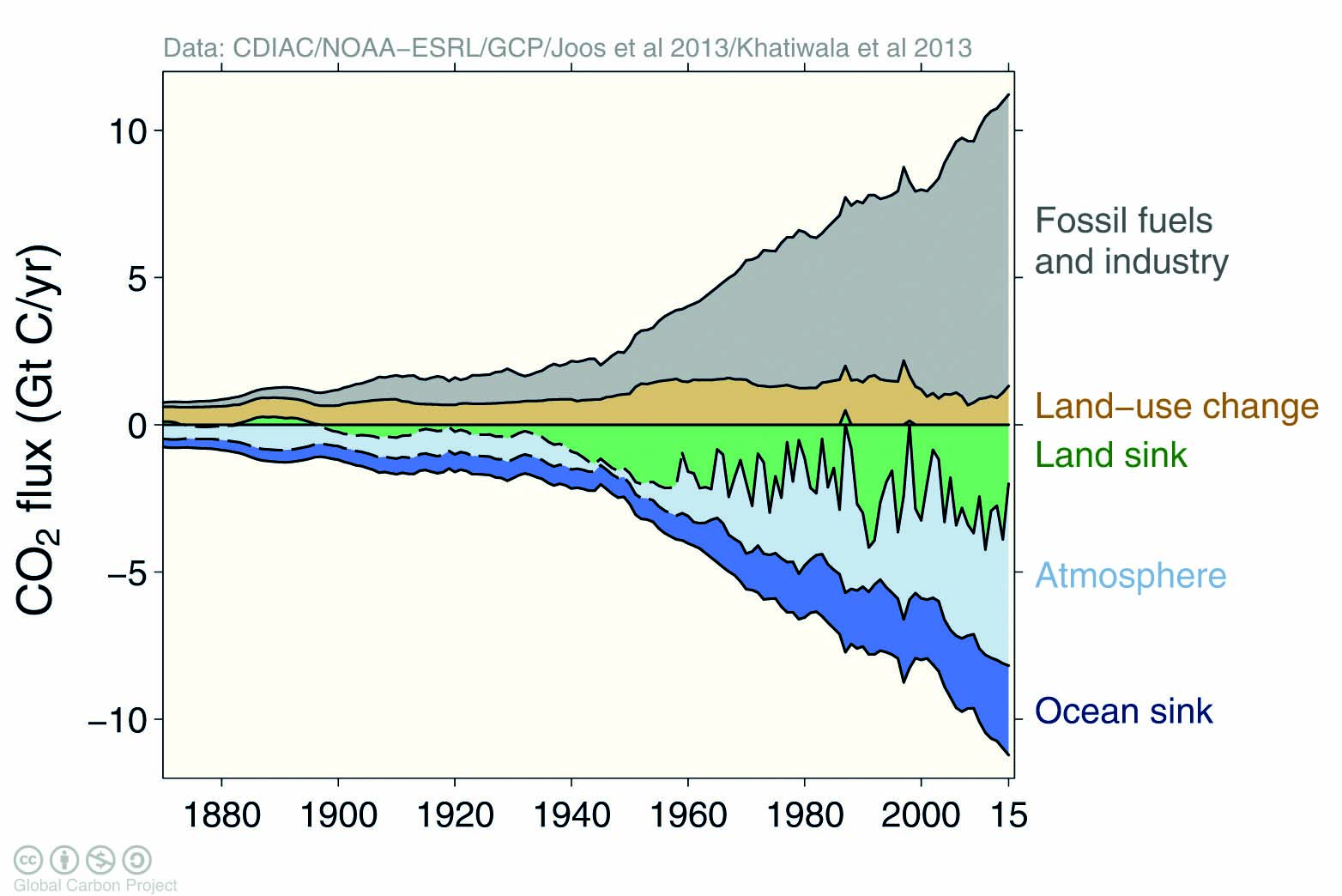 small resolution of history of the five carbon budget terms for roughly the past 140 years