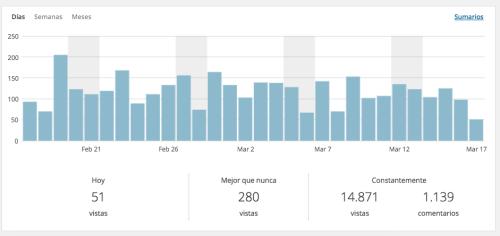 visitas-blog