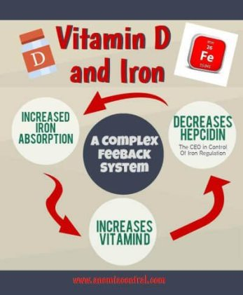 Iron deficiency and vitamin d