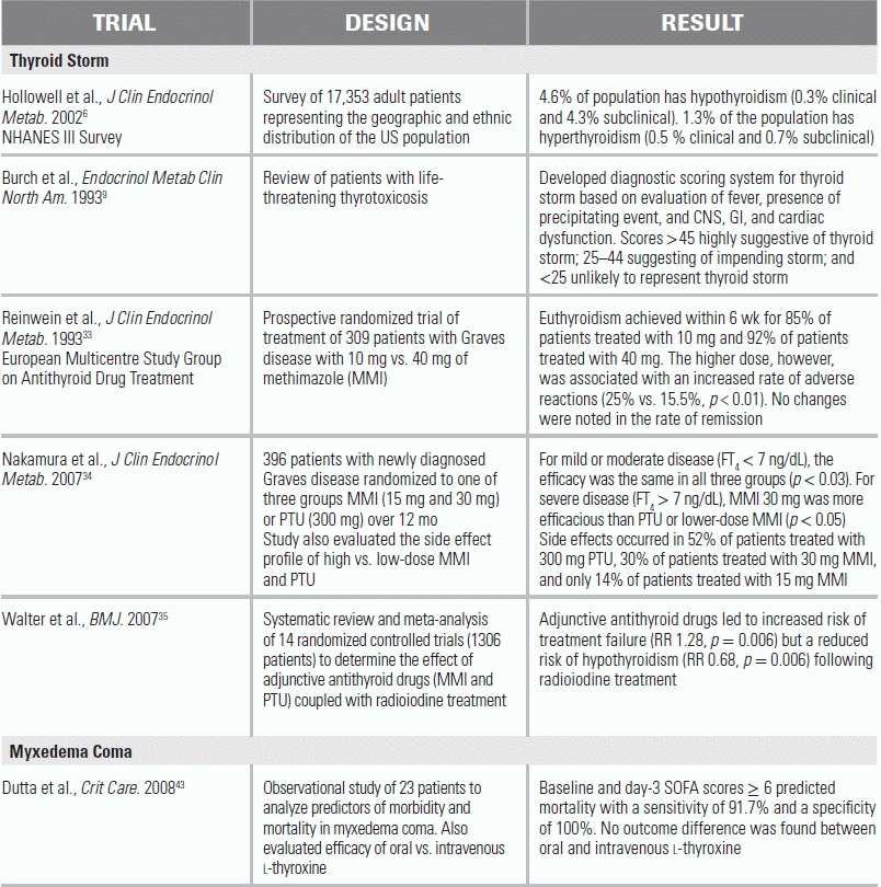 Thyroid Storm And Myxedema Coma Anesthesia Key