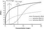4 – Covariate Analysis in Clinical Anaesthesia