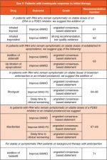 Pulmonary arterial hypertension (group 1 pulmonary hypertension)