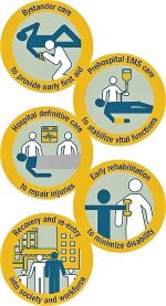 Healthcare System Principles to Facilitate Spread of DCR