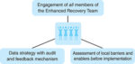 Enhanced Recovery After Thoracic Surgery