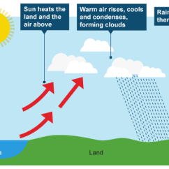 Frontal Rainfall Diagram Nordyne Thermostat Wiring 5. Convectional Rain | Education Can, And Should, Be Dangerous