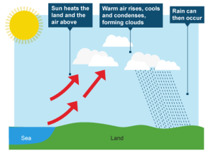 5 Convectional rain | Education can, and should, be dangerous