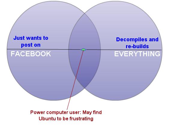 Ubuntu user base Venn diagram