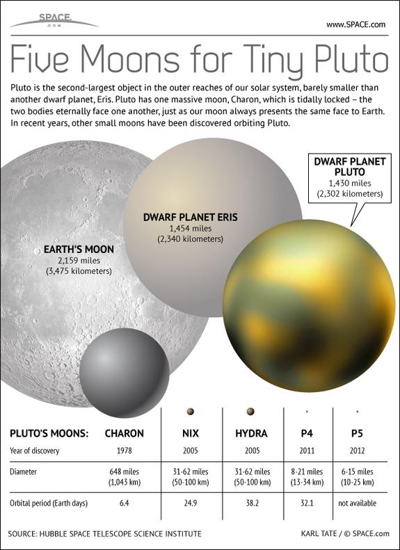 pluto-moons-naming