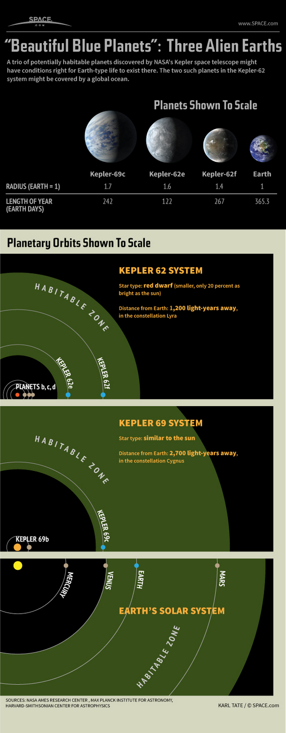 exoplanet-super-earths-habitable-zone-kepler-62-130418c-02